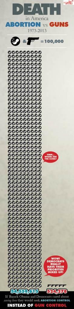gun_deaths_vs_abortion