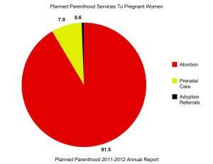 pregnant services