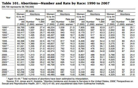 Census 2012