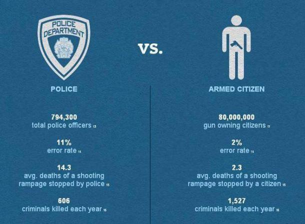 police vs citizen