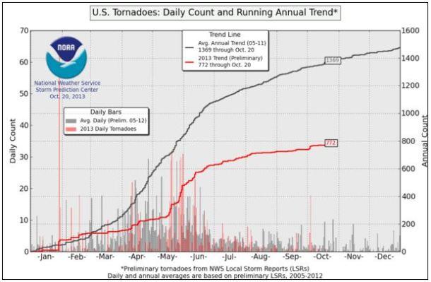 tornado trend