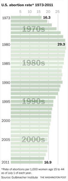 abortion rates trend