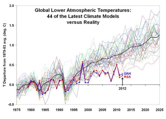 """The multiple light colored lines track projections of mean global temperature for the lower Troposphere by 44 climate models. The dark black line is the 44-computer-model average, which is what the UN's Intergovernmental Panel on Climate Change (IPCC) uses as its best estimate of predicted """"catastrophic manmade global warming."""" The two brightly colored lines represent the actual satellite temperature records measured by the University of Alabama-Huntsville (UAH – blue) and Remote Sensing System (RSS – red). These two lines demonstrate that actual planetary temperatures are far below what IPCC models predict."""