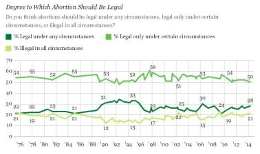 gallup abortion