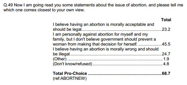 abortion is immoral 2 Much debate about the legality of abortion involves debating the legal status of the fetus if the fetus is a person, anti-choice activists argue, then abortion is murder and should be illegal even if the fetus is a person, though, abortion may be justified as necessary to women's bodily autonomy -- but that wouldn't mean that abortion is automatically ethical.